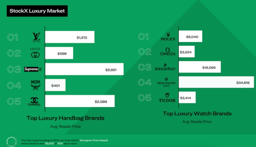 StockX报告:全球二手运动鞋市场达60