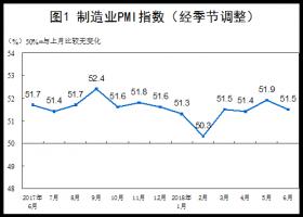 6月官方制造业PMI为51.5 制造业继续保持扩张态势