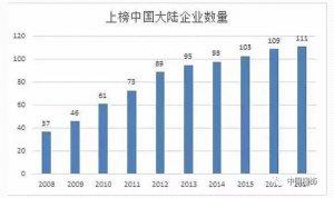 120家中国企业上榜世界500强 2家纺织服装企业登榜