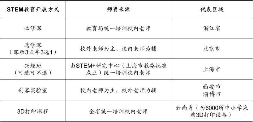 图:STEM教育在各地开展方式整理.jpg