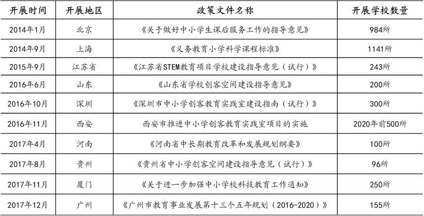 图:中国开展STEM校内培训学校列表.jpg