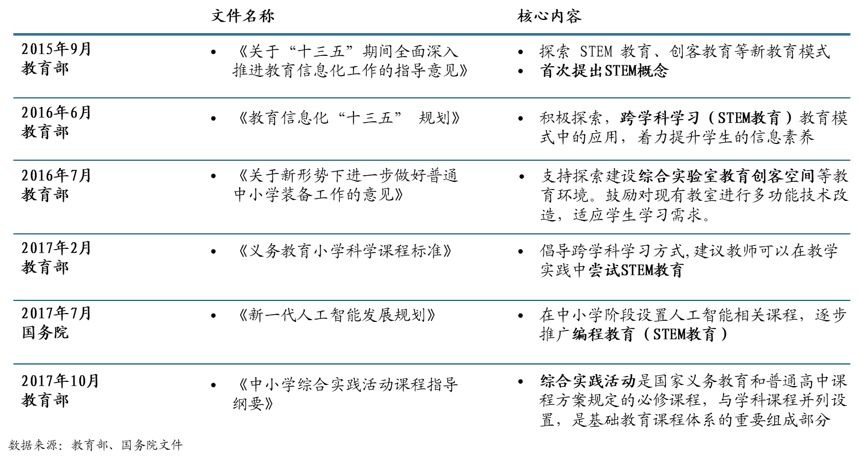 图:中国STEM教育政策整理.jpg