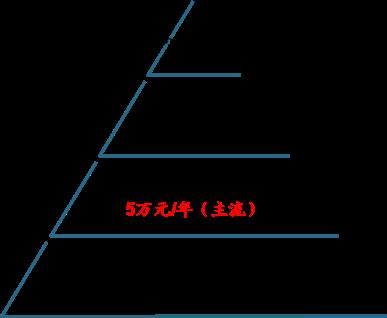 表:学校采购STEM教育各类服务的平均价格.png
