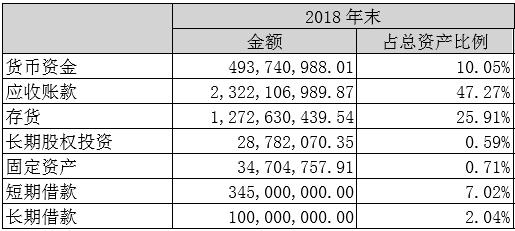 2018年欢瑞世纪应收账款占总资产比重达47.27%图片截自公司年报