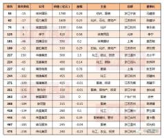 胡润发布中国民企500强,申洲、海澜、雅戈尔、波司登、森马上榜